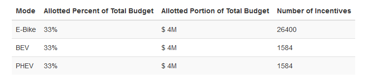 A table showing the total number of incentives that could be provided given the budget and budget distribution if the e-bike incentive was $150. This incentive program could provide 26400 e-bike incentives, 1584 battery electric vehicle incentives, and 15
