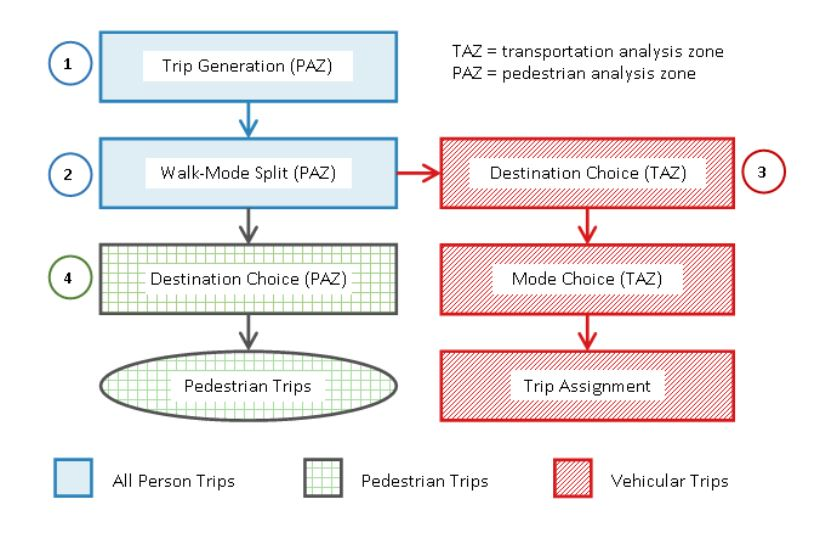 Context Specific Modeling Supports Strategic Multimodal Investments