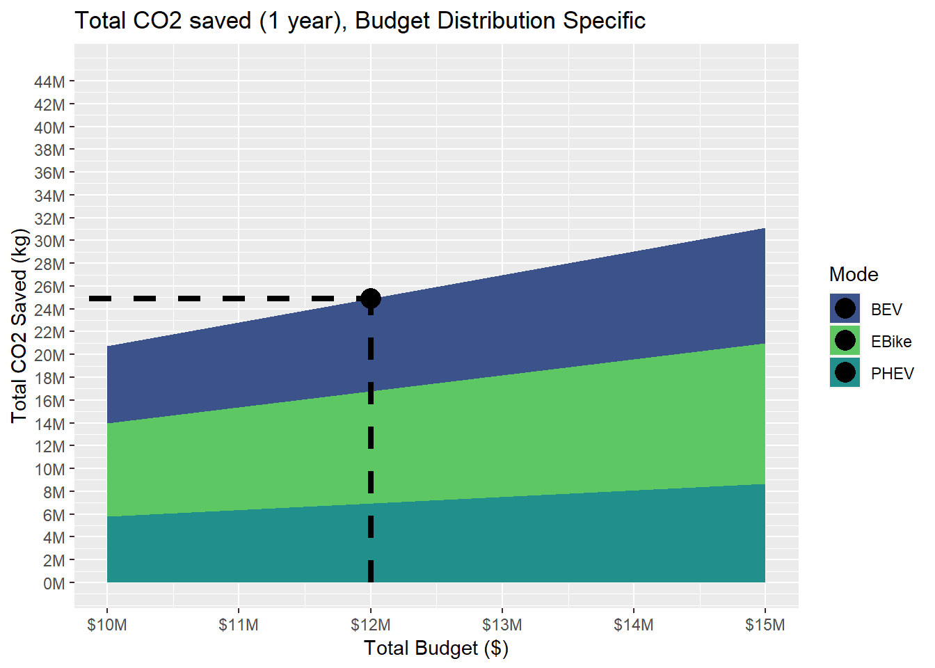 This plot displays the total amount of CO2 saved, in kg, thanks to the incentive program designed by the user. In this case, e-bikes save 10.2 million kg, battery electric vehicles save 8.5 million kg, and plug-in hybrid electric vehicles saved 6.8 millio