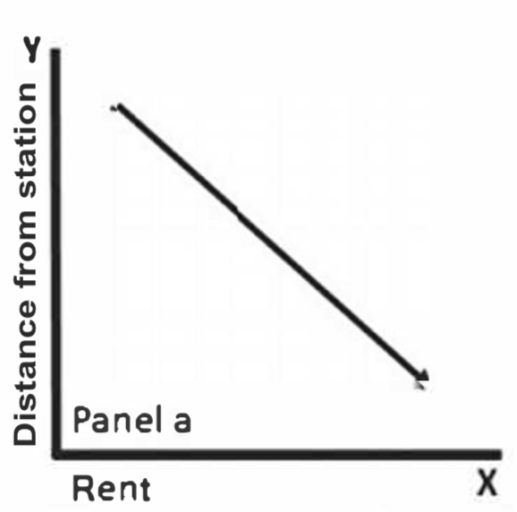 Rent falls as distance from a transit station increases, signaling proximity is an amenity.