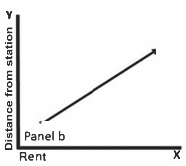 Rent rises as distance from a station increases, signaling proximity is an externality.