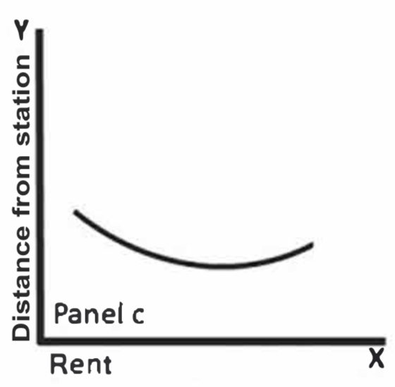 A convex relationship where amenity effects prevail at some point before externality effects do.